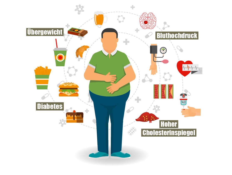 bluthochdruck übergewicht